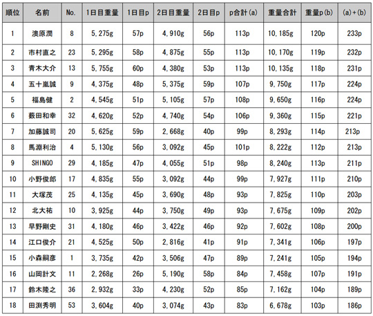 JB TOP50 第1戦 予選2日目2