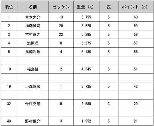 JB TOP50第1戦予選1日目結果
