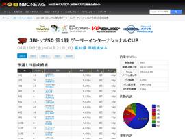 JB TOP50 第1戦予選1日目