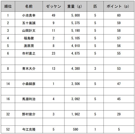JB TOP50 第1戦 予選2日目結果
