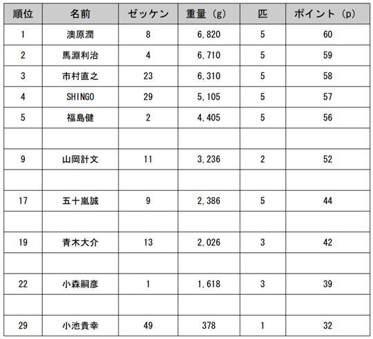 JB TOP50 第1戦最終日