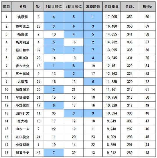 JB TOP50 第1戦ゲーリーCUP最終日の結果2