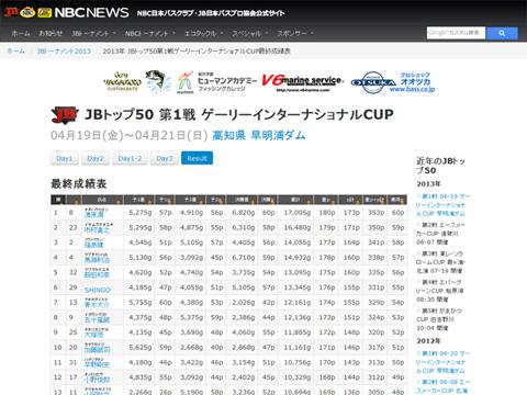 JB TOP50 第1戦ゲーリーCUP最終日の結果4
