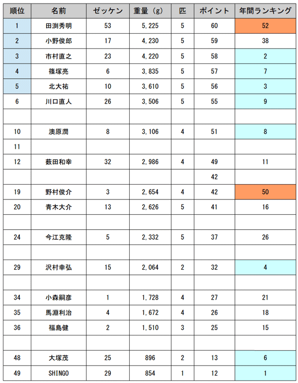 JB TOP50 第3戦 東レ・ソラロームCUP 初日の結果は!?_002