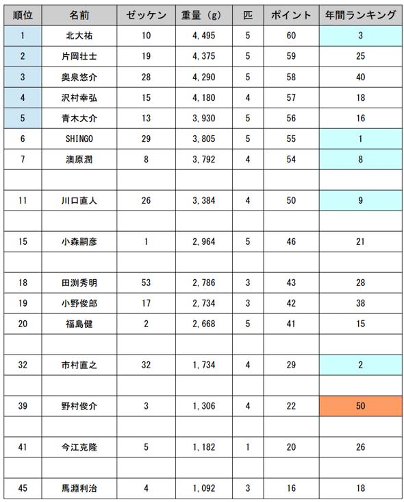 JB TOP50 第3戦 霞ヶ浦・北浦 優勝の栄冠は誰の手に!?