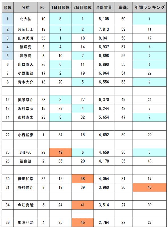 JB TOP50 第3戦 霞ヶ浦・北浦 優勝の栄冠は誰の手に!?_002