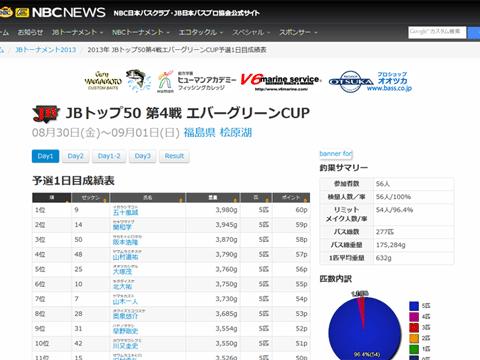 JB TOP50 第4戦 エバーグリーンCUP 大混戦の初日の結果