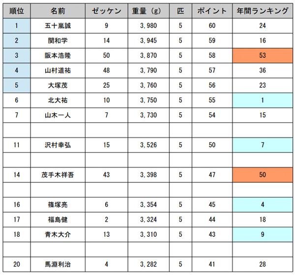 JB TOP50 第4戦 エバーグリーンCUP 大混戦の初日の結果_001
