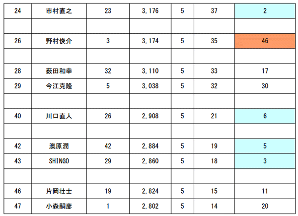 JB TOP50 第4戦 エバーグリーンCUP 大混戦の初日の結果_002