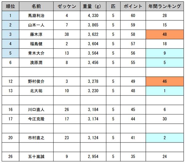 JB TOP50 第4戦 エバーグリーンCUP 予選突破30名が決定!