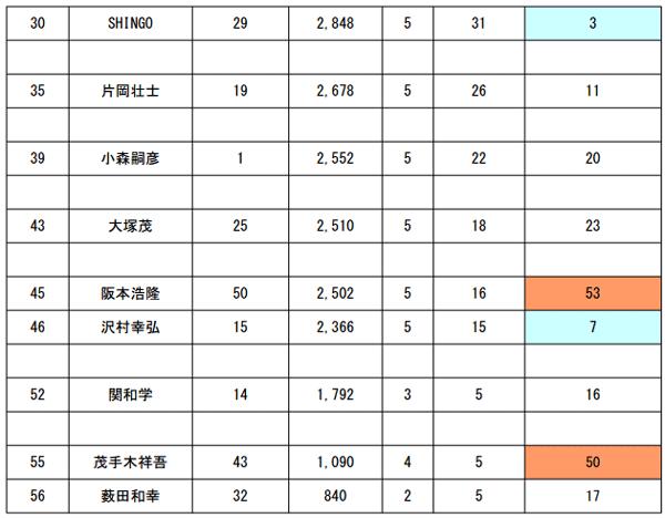 JB TOP50 第4戦 エバーグリーンCUP 予選突破30名が決定!_002
