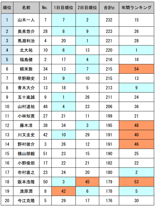 JB TOP50 第4戦 エバーグリーンCUP 予選突破30名が決定!_003