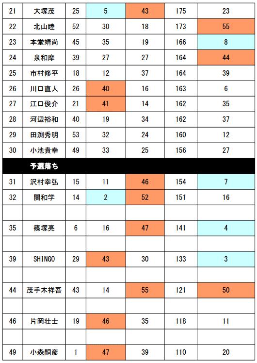 JB TOP50 第4戦 エバーグリーンCUP 予選突破30名が決定!_004