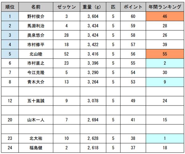 JB TOP50 第4戦 エバーグリーンCUP最終日 優勝は誰だ!?