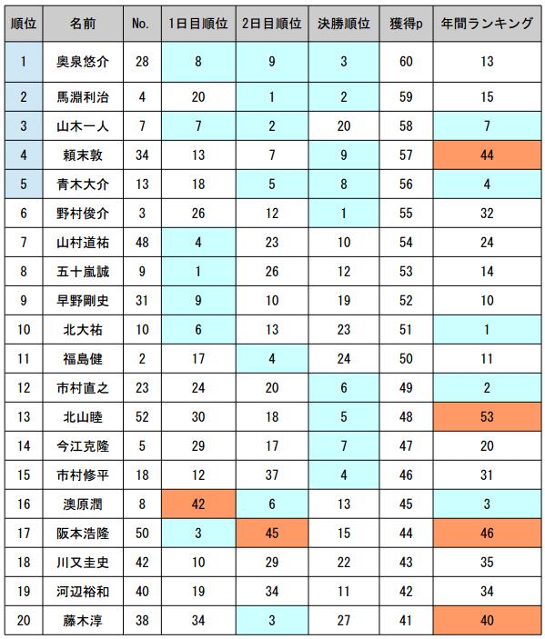 JB TOP50 第4戦 エバーグリーンCUP最終日 優勝は誰だ!?_002