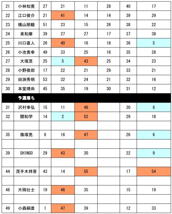 JB TOP50 第4戦 エバーグリーンCUP最終日 優勝は誰だ!?_003
