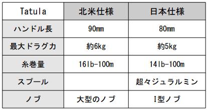 ダイワ「Tatula」日本での発売が決定!日本仕様でデビュー!_002