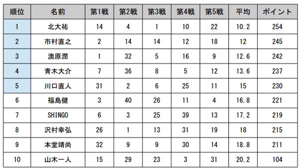 JB TOP50 第5戦 がまかつCUP 最終日の結果と年間優勝は!?_005