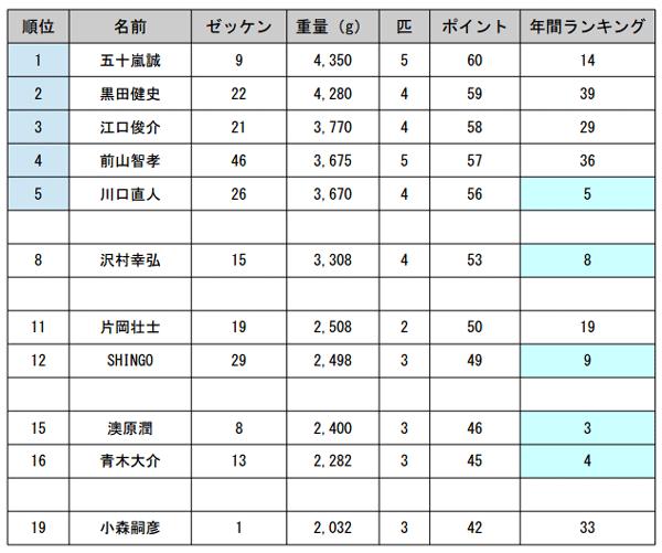 JB TOP50 第5戦 がまかつCUP 波乱の幕開け!
