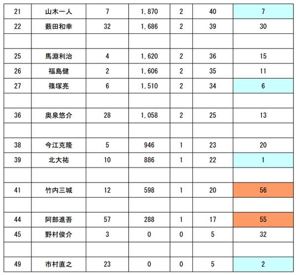 JB TOP50 第5戦 がまかつCUP 波乱の幕開け!_002