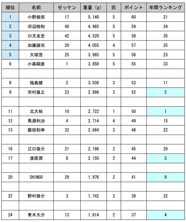 JB TOP50 第5戦 がまかつCUP 2日目 予選突破30名が決まる!