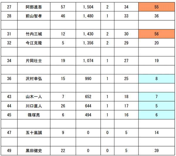 JB TOP50 第5戦 がまかつCUP 2日目 予選突破30名が決まる!_002