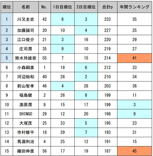 JB TOP50 第5戦 がまかつCUP 2日目 予選突破30名が決まる!_003