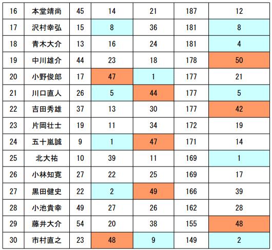 JB TOP50 第5戦 がまかつCUP 2日目 予選突破30名が決まる!_004