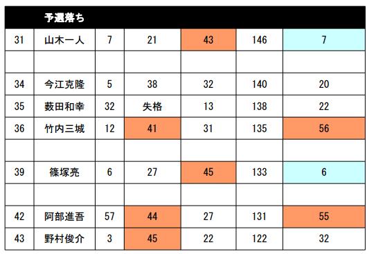 JB TOP50 第5戦 がまかつCUP 2日目 予選突破30名が決まる!_005