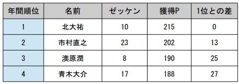 JB TOP50 第5戦 がまかつCUP 2日目 予選突破30名が決まる!_006