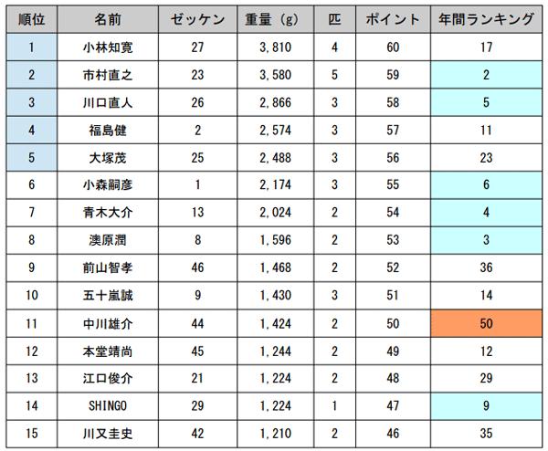 JB TOP50 第5戦 がまかつCUP 最終日の結果と年間優勝は!?