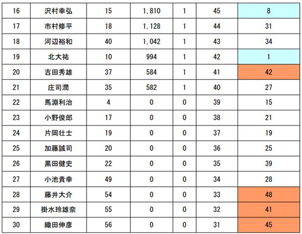 JB TOP50 第5戦 がまかつCUP 最終日の結果と年間優勝は!?_002