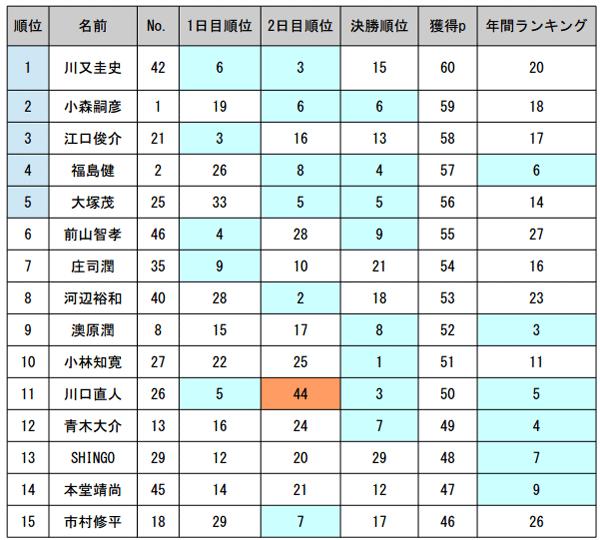 JB TOP50 第5戦 がまかつCUP 最終日の結果と年間優勝は!?_003
