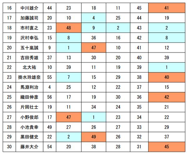 JB TOP50 第5戦 がまかつCUP 最終日の結果と年間優勝は!?_004