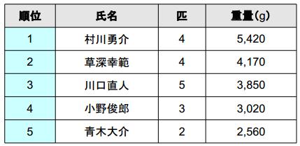Basser Allstar Classic 2013 初日の結果は!?