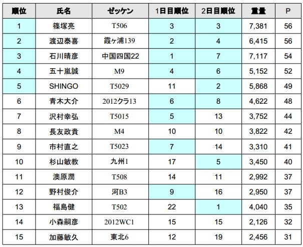ジャパンスーパーバスクラシック 2013 優勝は誰の手に!?_003