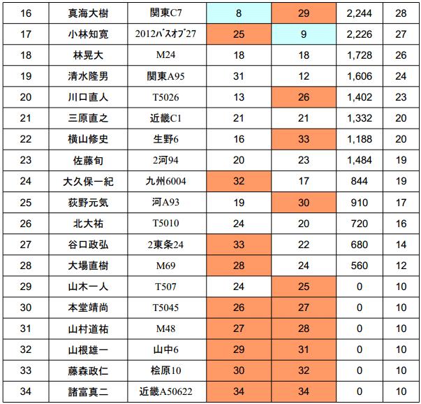 ジャパンスーパーバスクラシック 2013 優勝は誰の手に!?_004