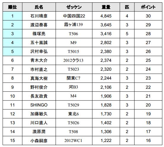 ジャパンスーパーバスクラシック 2013 初日結果は!?