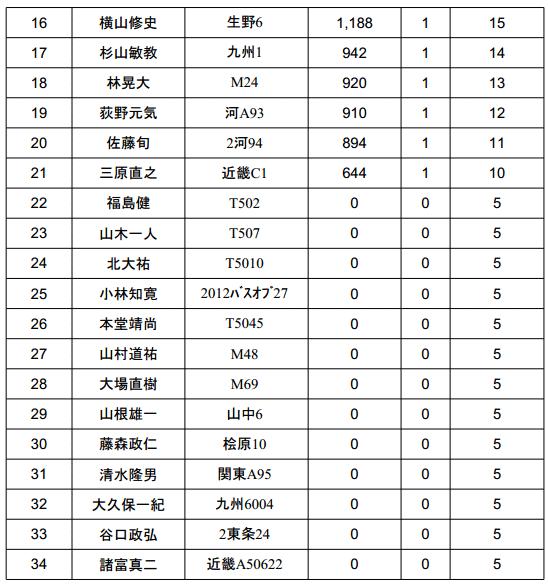 ジャパンスーパーバスクラシック 2013 初日結果は!?_002