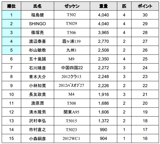 ジャパンスーパーバスクラシック 2013 優勝は誰の手に!?