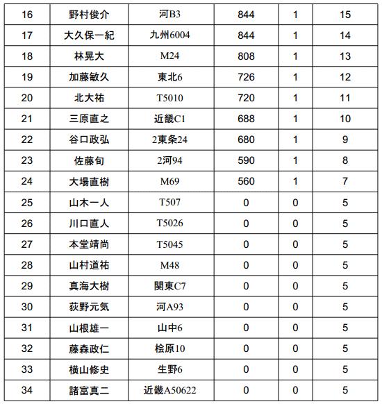 ジャパンスーパーバスクラシック 2013 優勝は誰の手に!?_002