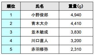 バサーオールスタークラシック 2013 最終日の結果は!?