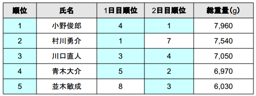 バサーオールスタークラシック 2013 最終日の結果は!?_003