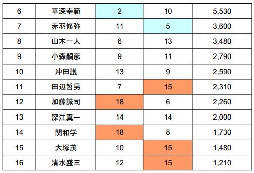 バサーオールスタークラシック 2013 最終日の結果は!?_004