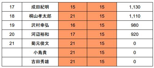 バサーオールスタークラシック 2013 最終日の結果は!?_005