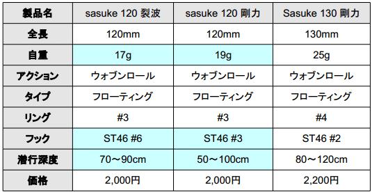 釣り業界にもゴリ押し!?ima「sasuke120剛力」誕生!_003