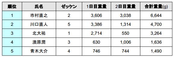 JBエリート5 2013 結果発表!優勝はあの選手!