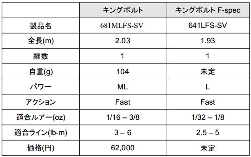 スティーズ「キングボルト Fスペック」2014年新登場!_002