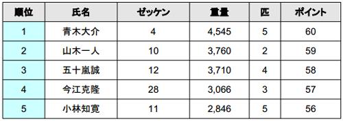 2014 JB TOP50 第1戦 七色ダム 厳しい結果となった初日_001