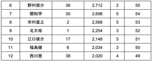 2014 JB TOP50 第1戦 七色ダム 厳しい結果となった初日_002